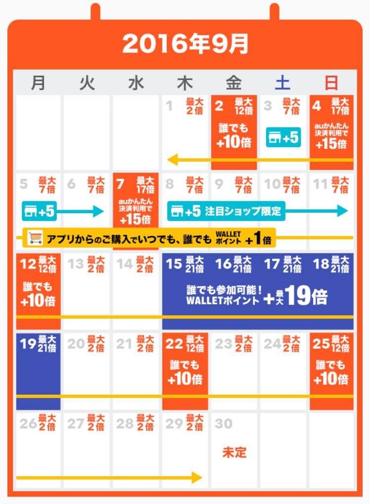 auショッピングモールポイント還元カレンダー